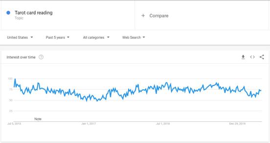 niche trend graph example
